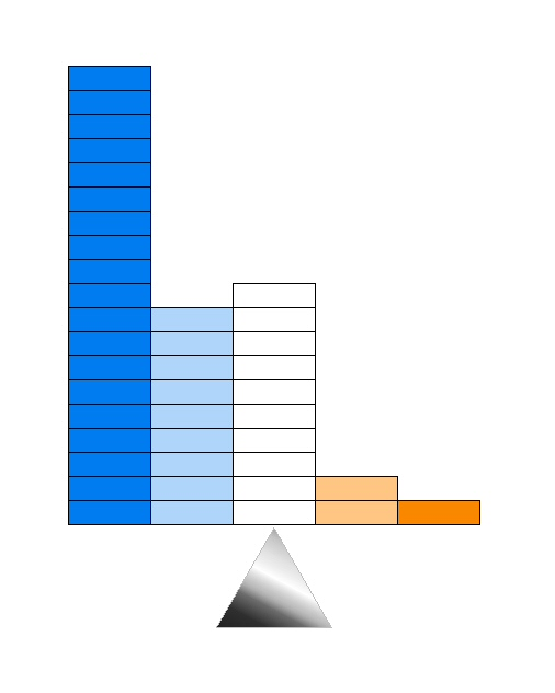 If We Were to Give Every Item of Historical Evidence Equal Weight, Our Results Would Look Like This